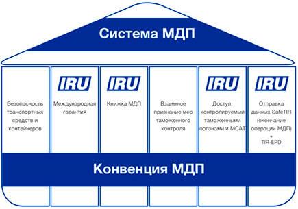 система МДП в России
