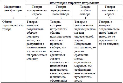 товарная классификация