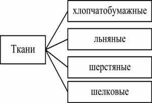 методы классификации