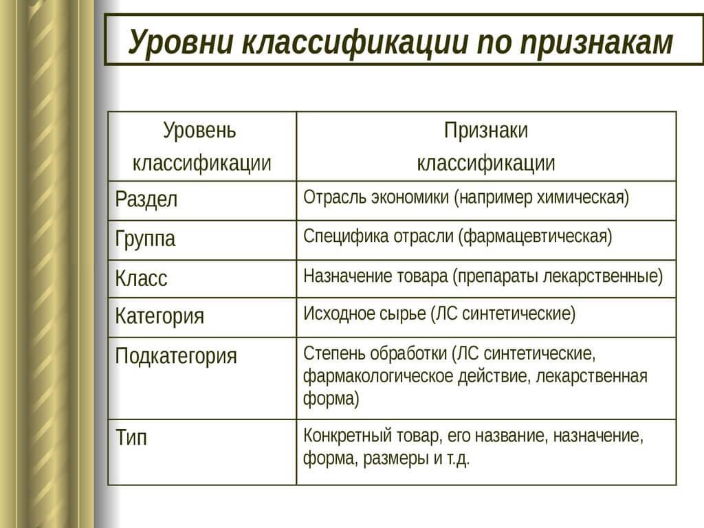 Подразделы для классификации товаров