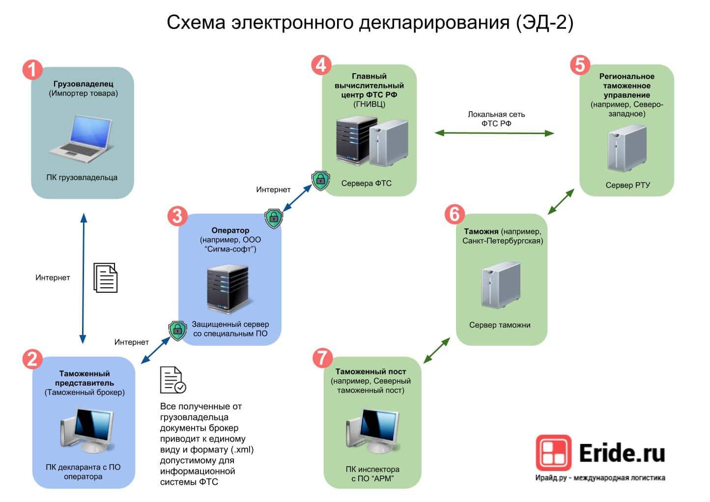 Электронное декларирование (ЭД-2). Как устроено.